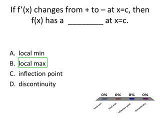If f'(x) changes from + to – at x=c, then f(x) has a  ________ at x=c.