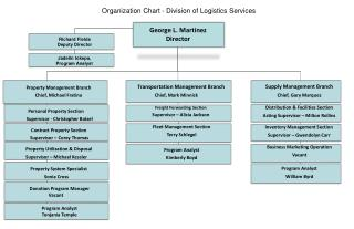 Organization Chart  - Division of Logistics Services