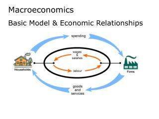 Macroeconomics Basic Model & Economic Relationships