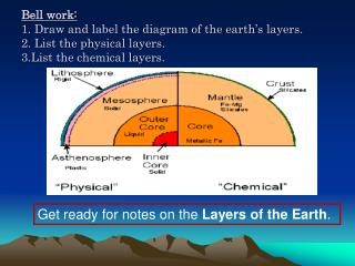 Get ready for notes on the  Layers of the Earth .