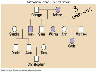 Autosomal recessive: Sickle cell disease