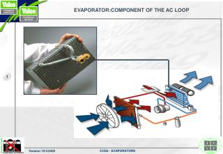 EVAPORATOR:COMPONENT OF THE AC LOOP