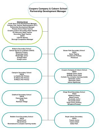 School Sports Partnership Diagram
