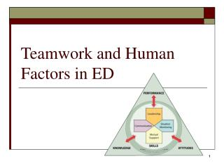 Teamwork and Human Factors in ED
