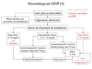 Stroomdiagram GIOP [4]