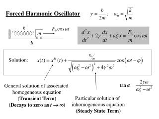 Forced Harmonic Oscillator