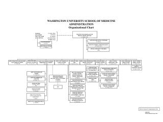WASHINGTON UNIVERSITY SCHOOL OF MEDICINE ADMINISTRATION Organizational Chart