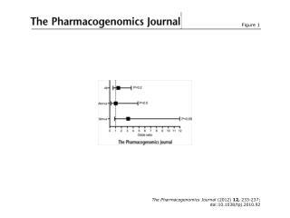 The Pharmacogenomics Journal  (2012)  12,  233-237; doi:10.1038/tpj.2010.92