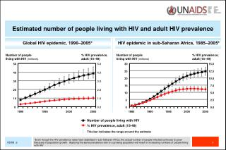Global HIV epidemic, 1990‒2005*
