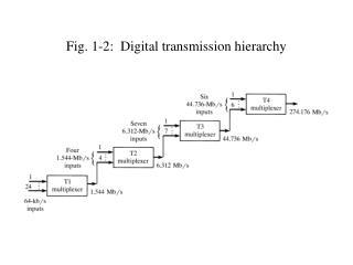 Fig. 1-2:  Digital transmission hierarchy
