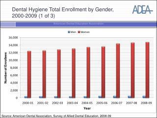 Dental Hygiene Total Enrollment by Gender, 2000-2009 (1 of 3)