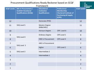 Procurement Qualifications Ready Reckoner based on SCQF Framework