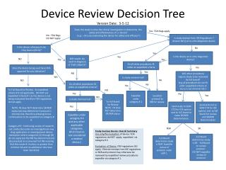 Device Review Decision Tree Version Date:  3-5-12