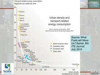 Source: What Fuels will Move Us? Barker, Bill.  ITE Journal . July 2010