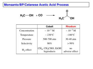 Monsanto/BP/Celanese Acetic Acid Process
