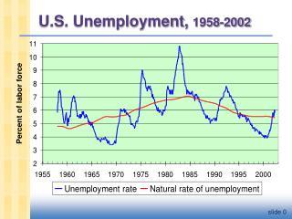 U.S. Unemployment,  1958-2002