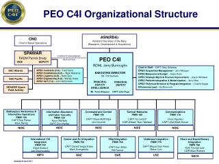 PEO C4I Organizational Structure
