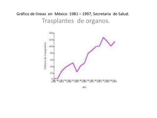 Gráfico de líneas  en  México  1981 – 1997, Secretaria  de Salud.