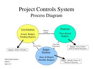Project Controls System Process Diagram