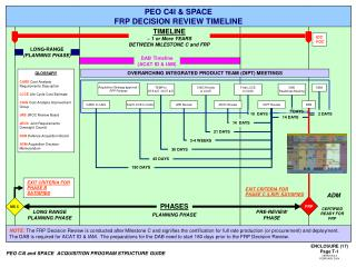 PEO C4I and SPACE  ACQUISITION PROGRAM STRUCTURE GUIDE