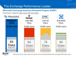 The Exchange Performance Leader