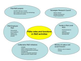 PSAs roles and functions in R&D activities