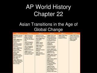 AP World History Chapter 22