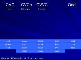 CVC      CVCe    CVVC                  Odd