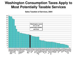 Washington Consumption Taxes Apply to Most Potentially Taxable Services