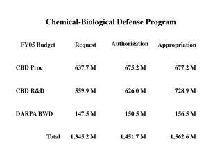 Chemical-Biological Defense Program