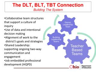 The DLT, BLT, TBT Connection Building The System
