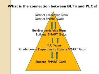 District Leadership Team District SMART Goals
