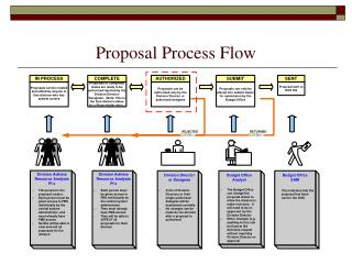 Proposal Process Flow