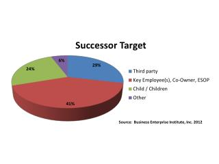 Source:  Business Enterprise Institute, Inc. 2012
