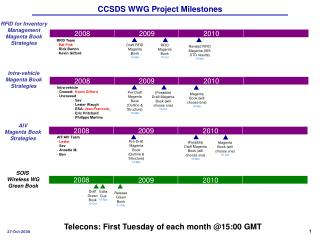 CCSDS WWG Project Milestones