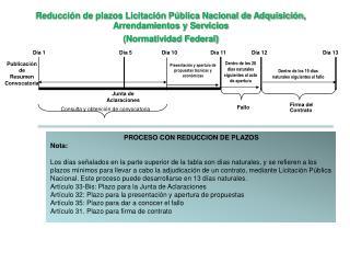 Reducción de plazos Licitación Pública Nacional de  Adquisición, Arrendamientos y Servicios