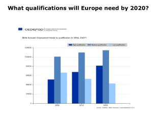 What qualifications will Europe need by 2020?