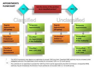 APPOINTMENTS FLOWCHART