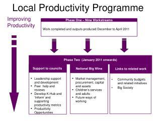 Local Productivity Programme