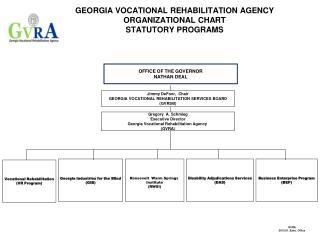 GEORGIA VOCATIONAL REHABILITATION AGENCY ORGANIZATIONAL  CHART STATUTORY PROGRAMS