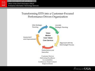 Transforming EITS into a Customer-Focused  Performance Driven Organization
