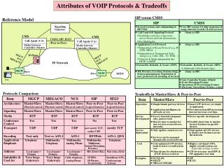 Attributes of VOIP Protocols & Tradeoffs