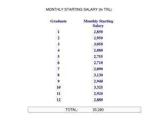 MONTHLY STARTING SALARY (In TRL)