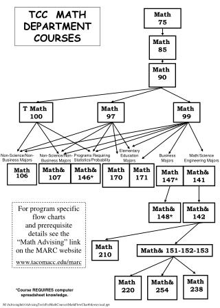 Math  75