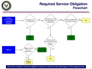 Enlisted Servicemember  EAOS/EOS obligation