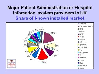 Major RIS system providers in UK Share of known installed market