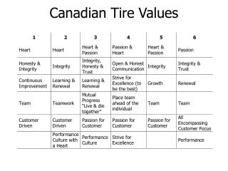 Canadian Tire Values