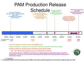 PAM Production Release Schedule