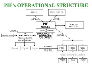 pif chart