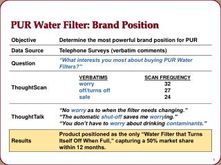 PUR Water Filter: Brand Position